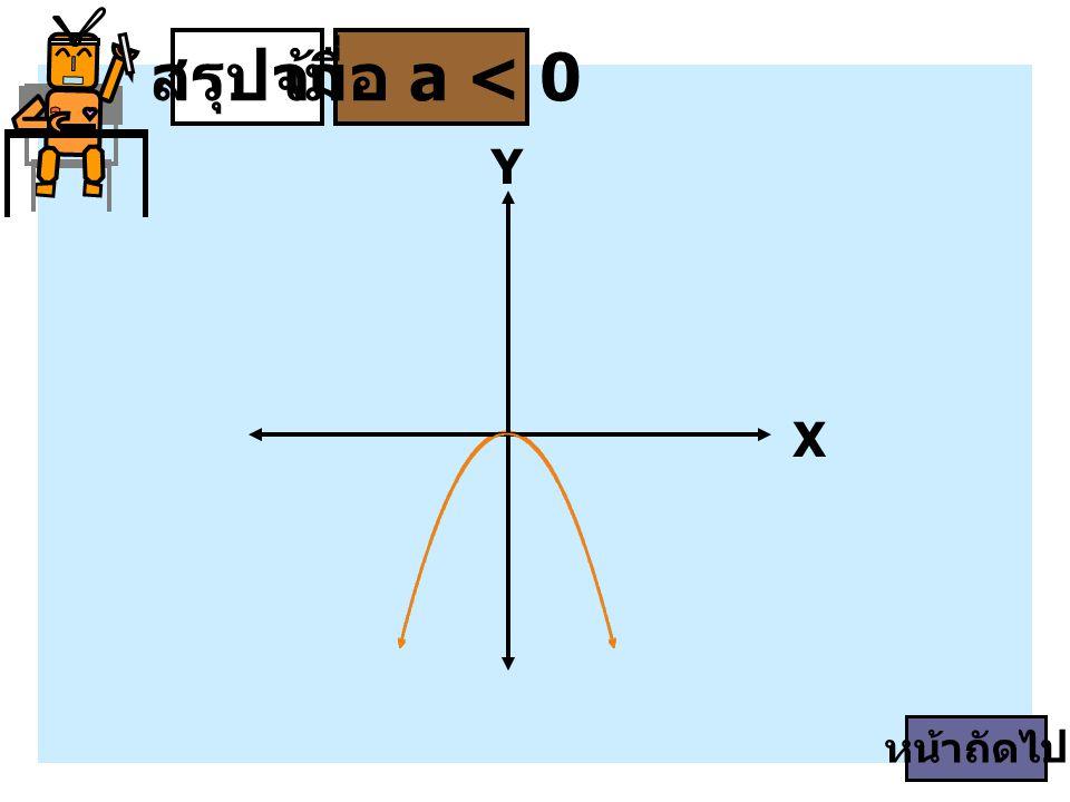 สรุปจ้า เมื่อ a < 0 Y X หน้าถัดไป