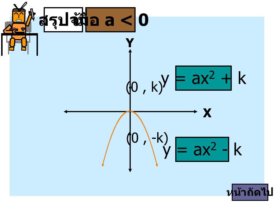 สรุปจ้า เมื่อ a < 0 y = ax2 + k y = ax2 - k (0 , k) (0 , -k) Y X