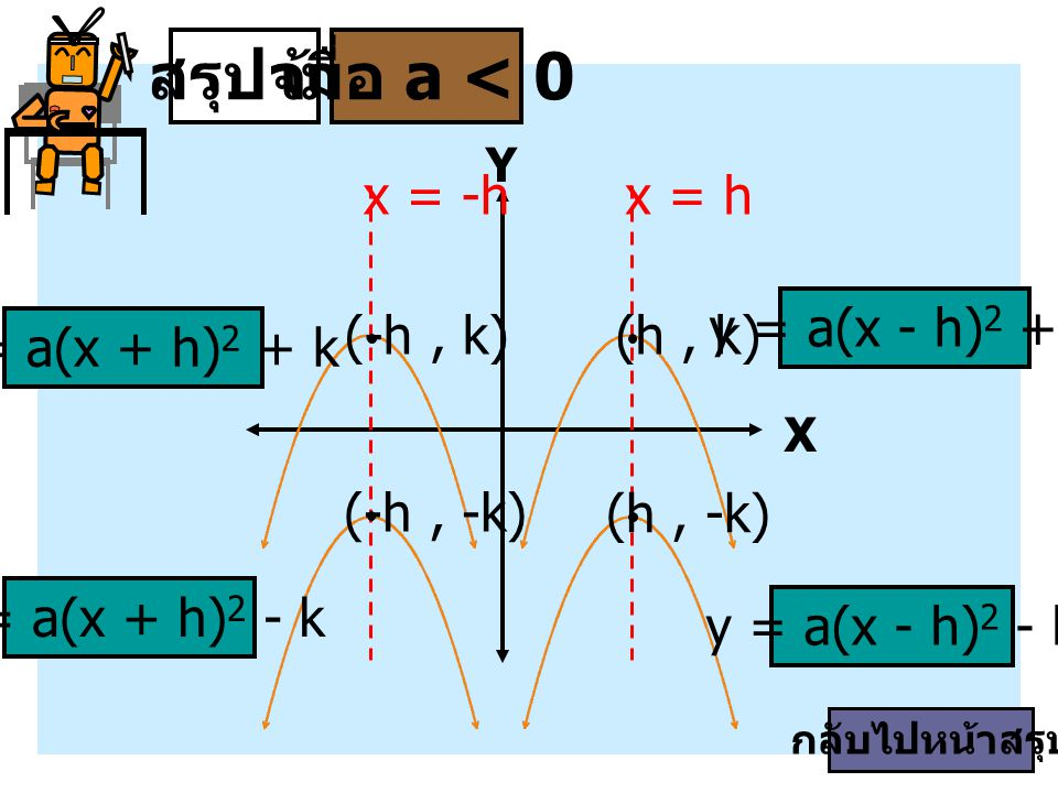 สรุปจ้า เมื่อ a < 0 x = h x = -h y = a(x - h)2 + k (-h , k) (h , k)