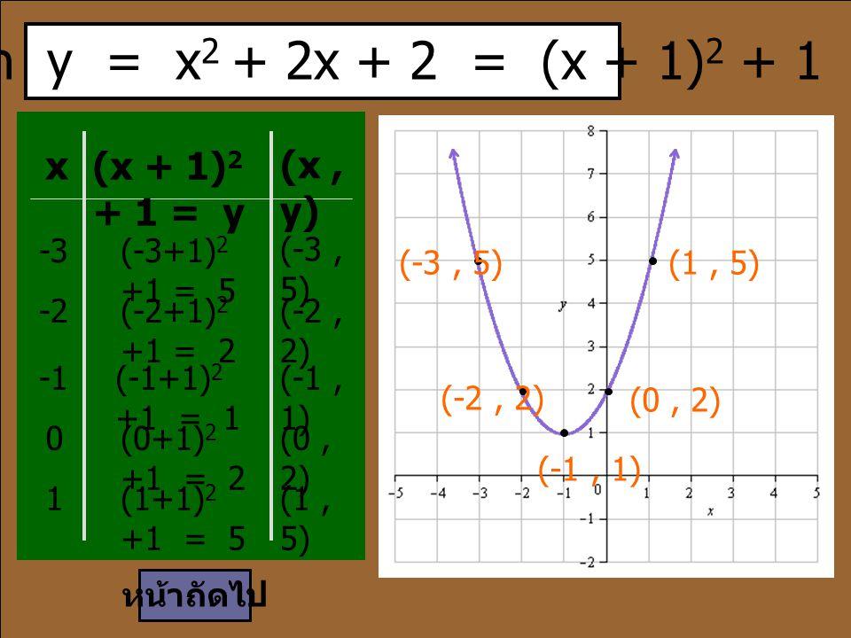 เนื่องจาก y = x2 + 2x + 2 = (x + 1)2 + 1