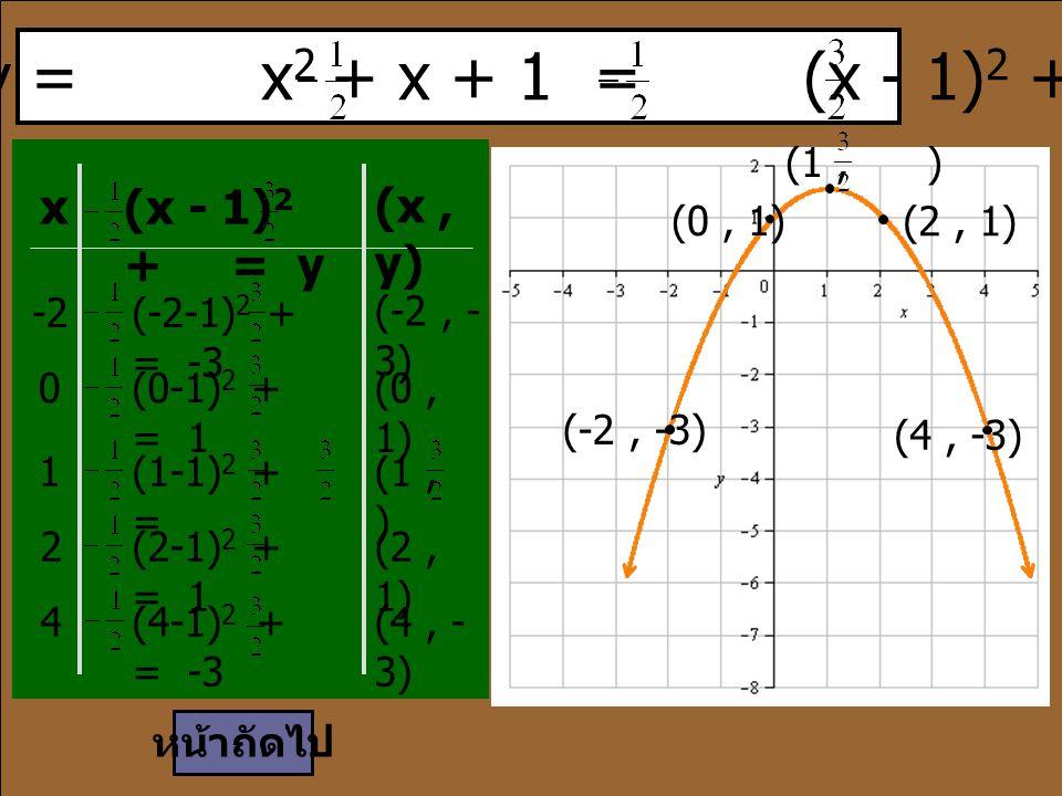 เนื่องจาก y = x2 + x + 1 = (x - 1)2 +