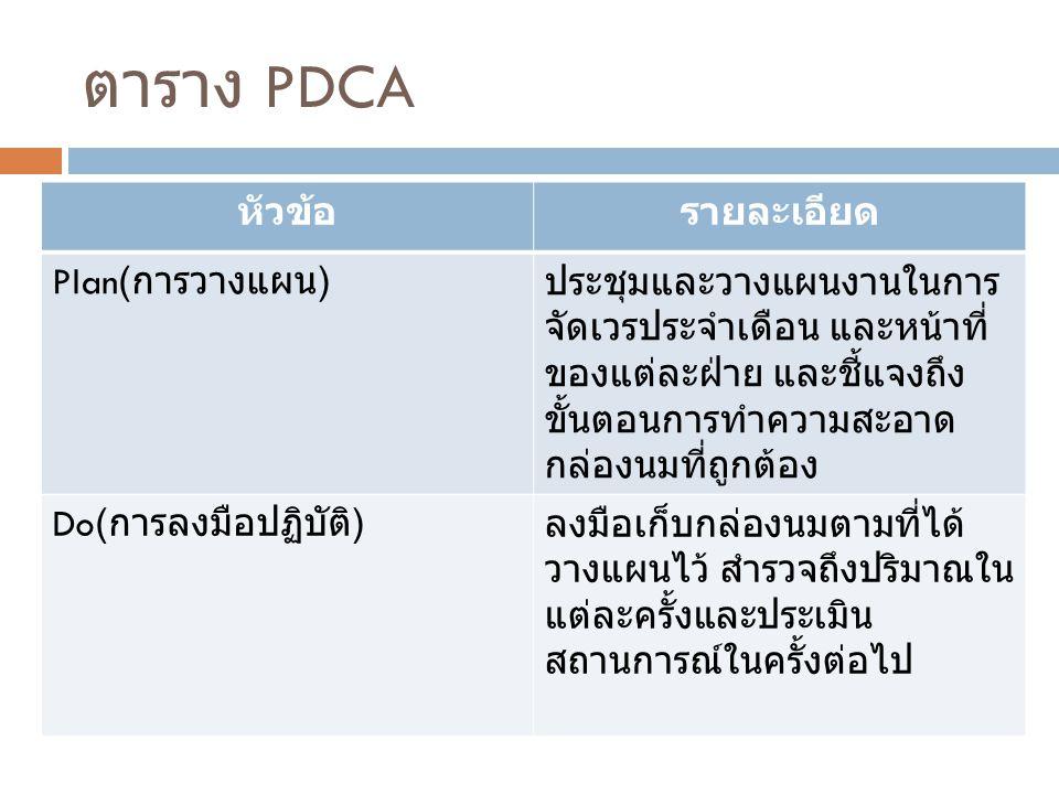 ตาราง PDCA หัวข้อ รายละเอียด Plan(การวางแผน)