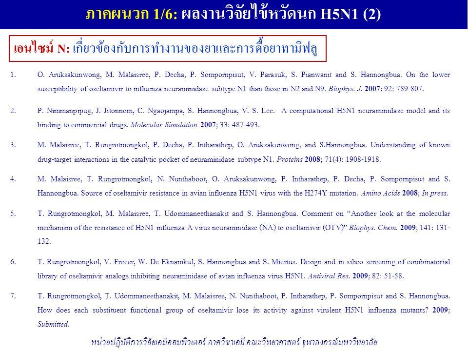 ภาคผนวก 1/6: ผลงานวิจัยไข้หวัดนก H5N1 (2)