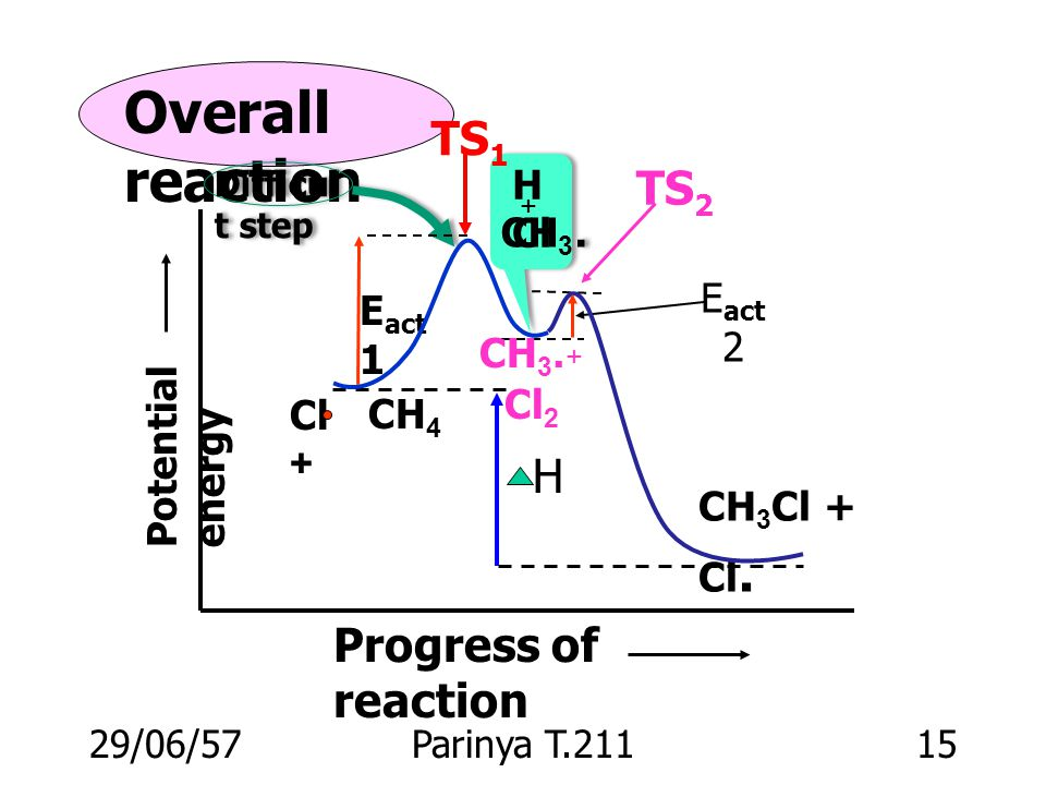 Overall reaction TS1 TS2 H Progress of reaction HCl CH3.