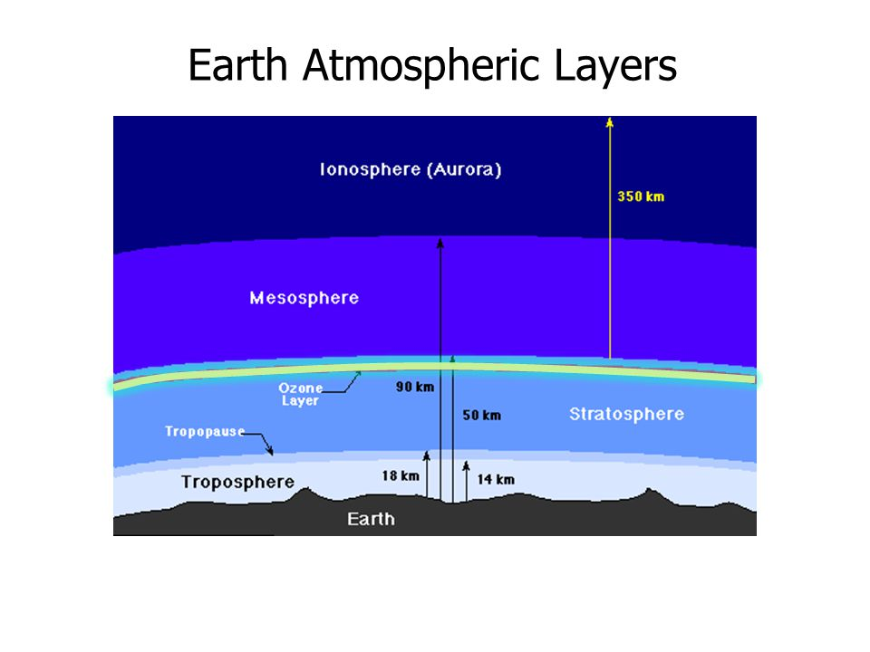 Earth Atmospheric Layers