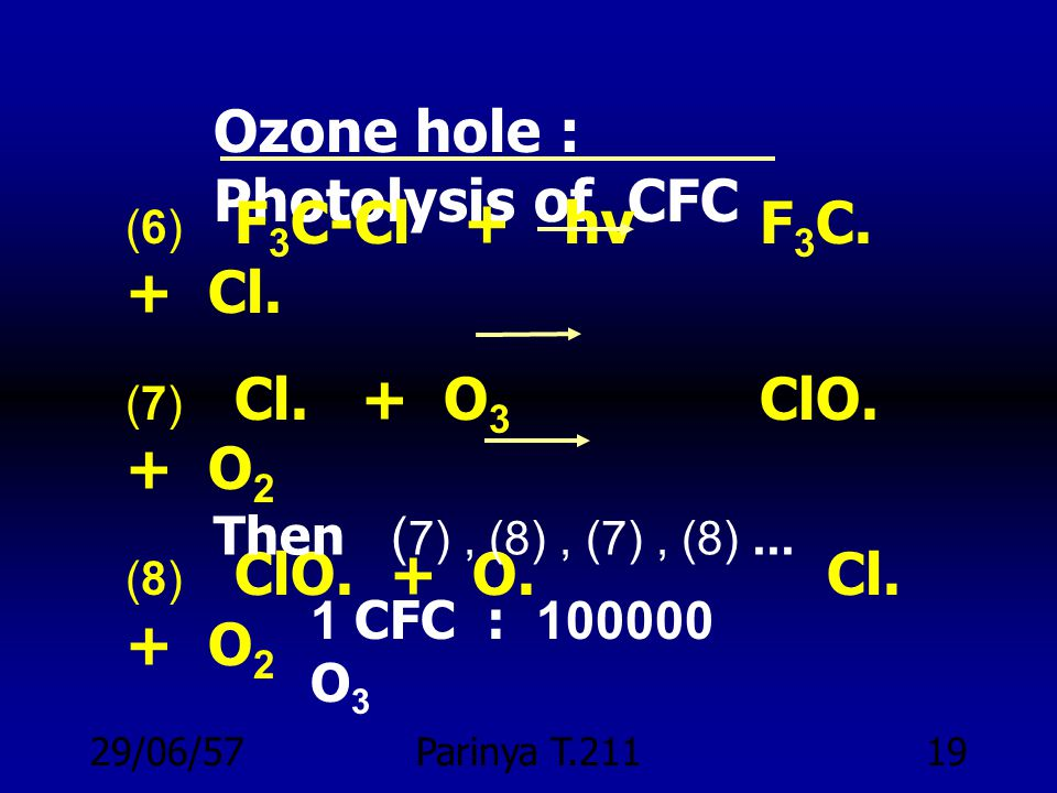 Ozone hole : Photolysis of CFC