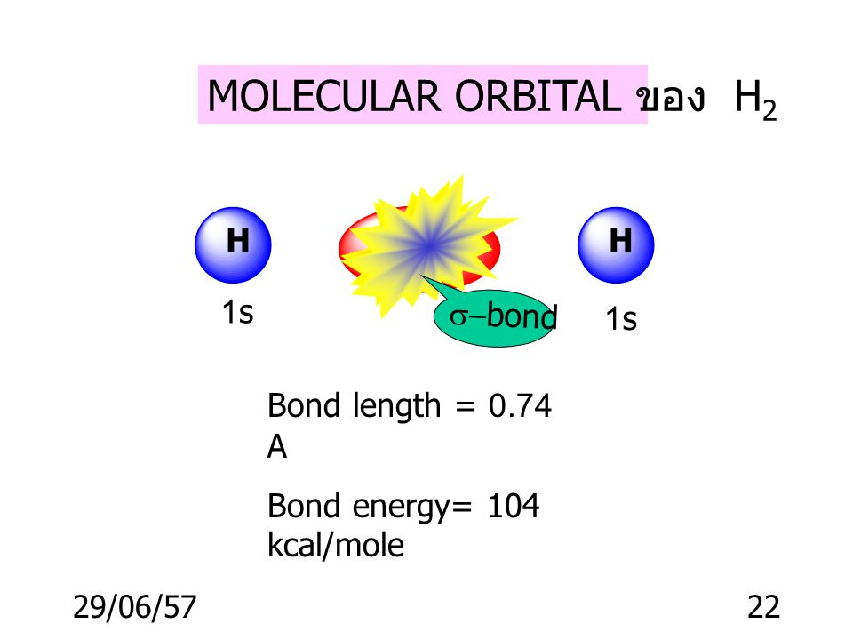 MOLECULAR ORBITAL ของ H2