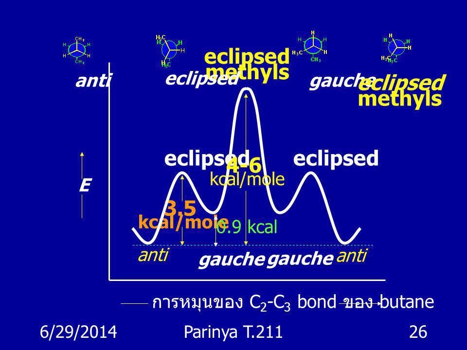 methyls methyls eclipsed 4-6 3.5 anti eclipsed gauche kcal/mole E