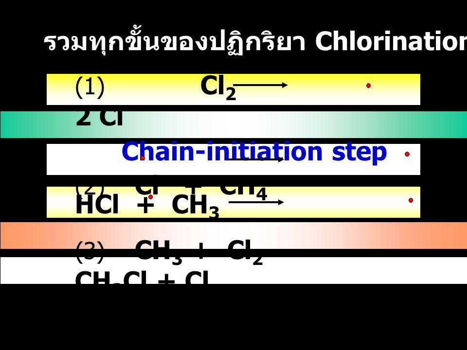 รวมทุกขั้นของปฏิกริยา Chlorination