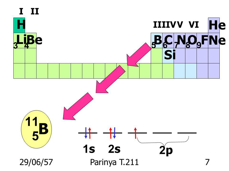 B H Li Be B C N O F Ne He Si 5 11 1s 2s 2p 3 4 5 6 7 8 9 I II III IV V