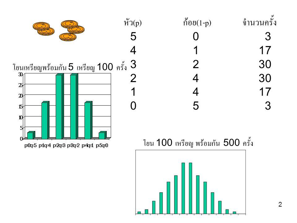 หัว(p) ก้อย(1-p) จำนวนครั้ง 5 0 3 4 1 17 3 2 30 2 4 30 1 4 17 0 5 3
