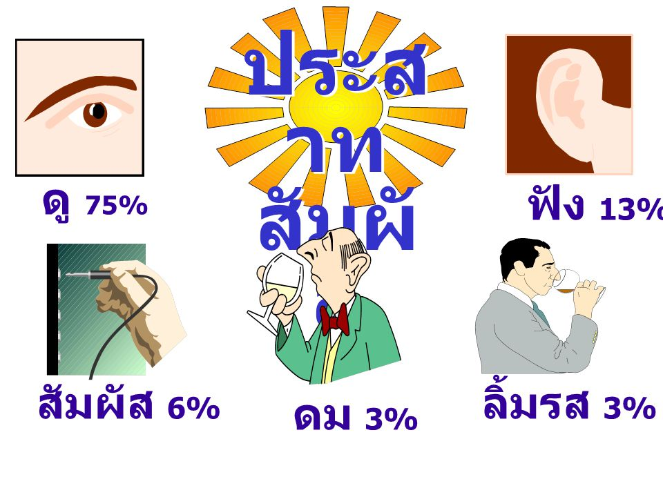 ประสาท สัมผัส ดู 75% ฟัง 13% สัมผัส 6% ลิ้มรส 3% ดม 3%