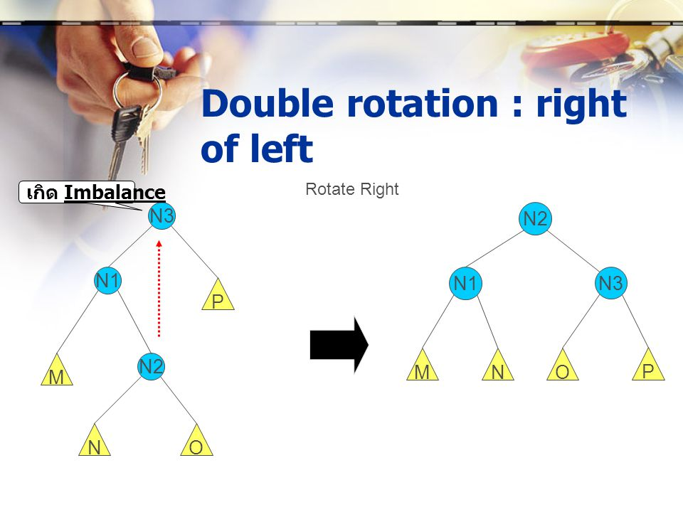 Double rotation : right of left