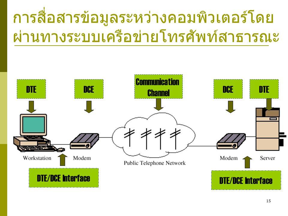 การสื่อสารข้อมูลระหว่างคอมพิวเตอร์โดยผ่านทางระบบเครือข่ายโทรศัพท์สาธารณะ