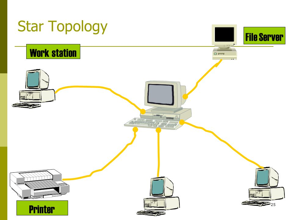 Star Topology Work station File Server Printer
