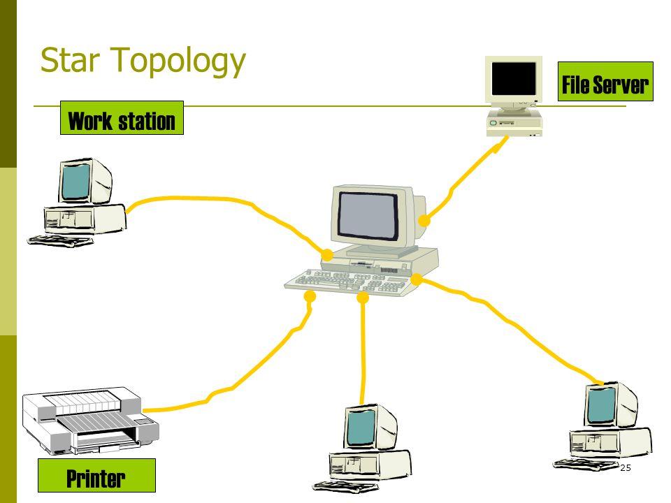 Star Topology Work station File Server Printer