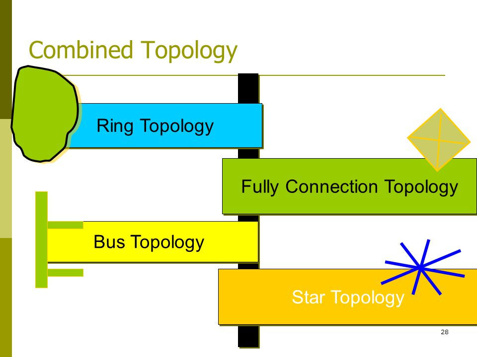 Fully Connection Topology