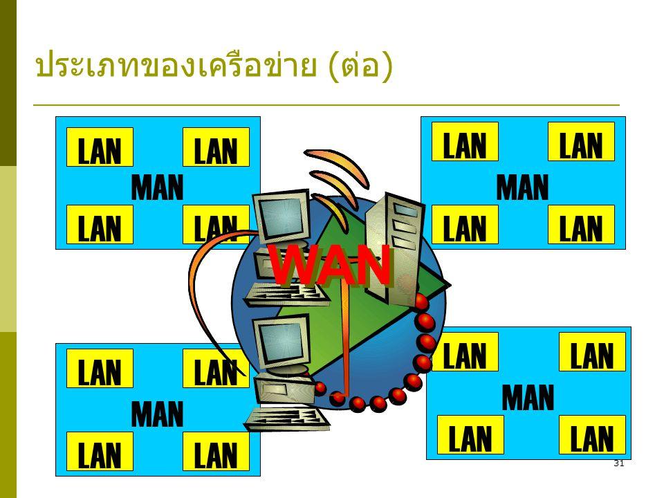 ประเภทของเครือข่าย (ต่อ)