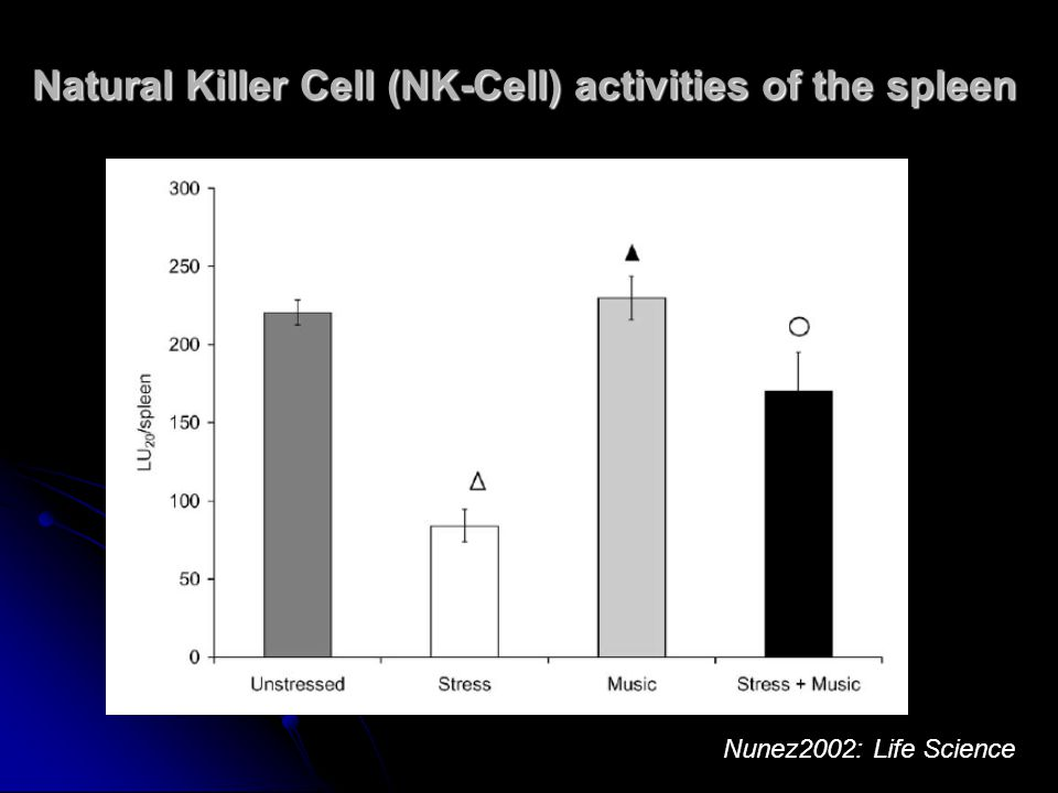 Natural Killer Cell (NK-Cell) activities of the spleen