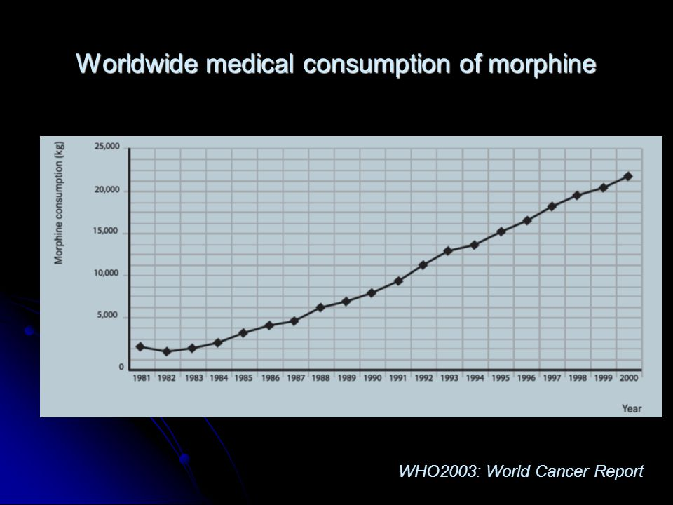Worldwide medical consumption of morphine