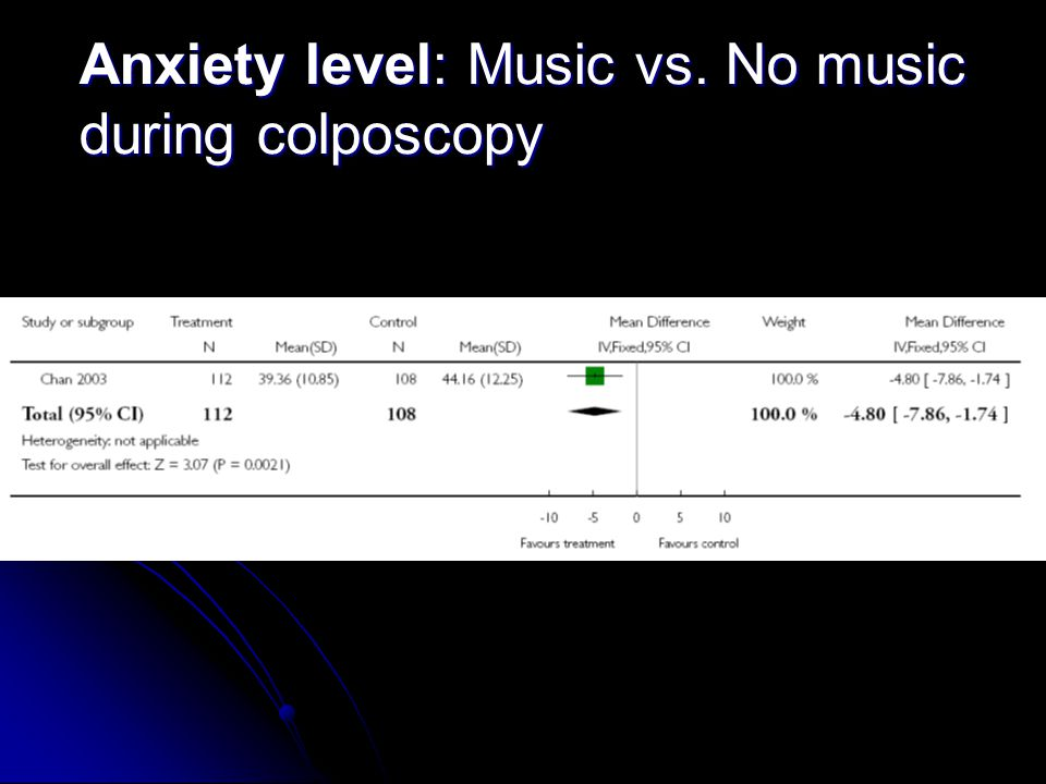 Anxiety level: Music vs. No music during colposcopy