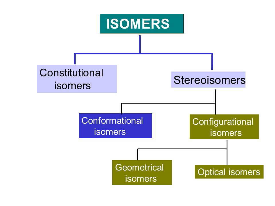 ISOMERS Stereoisomers Constitutional isomers Conformational
