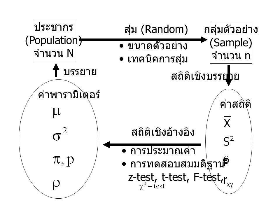 ประชากร (Population) จำนวน N. สุ่ม (Random) กลุ่มตัวอย่าง. (Sample) จำนวน n. ขนาดตัวอย่าง. เทคนิคการสุ่ม.