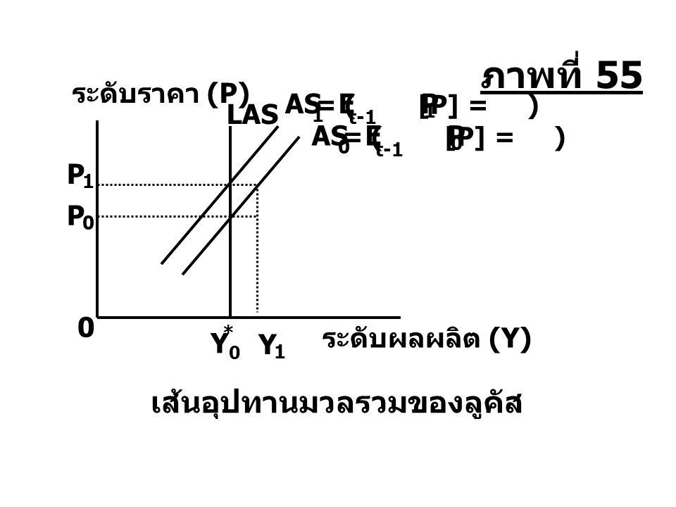 ภาพที่ 55 เส้นอุปทานมวลรวมของลูคัส ระดับราคา (P) AS E P LAS AS E P P P