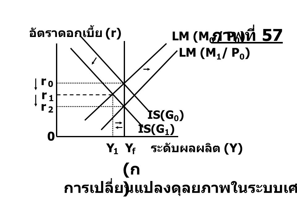 ภาพที่ 57 (ก) การเปลี่ยนแปลงดุลยภาพในระบบเศรษฐกิจ อัตราดอกเบี้ย (r)