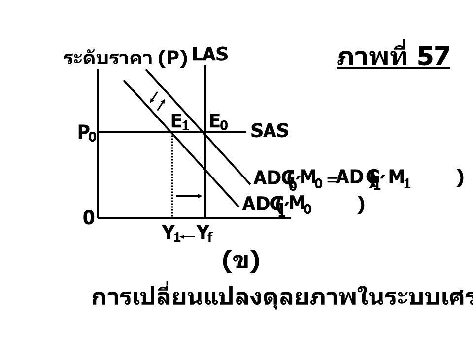 ภาพที่ 57 (ข) การเปลี่ยนแปลงดุลยภาพในระบบเศรษฐกิจ ´ ´ ´ LAS