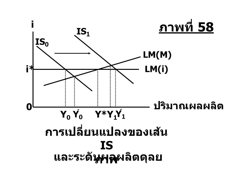 การเปลี่ยนแปลงของเส้น IS และระดับผลผลิตดุลยภาพ