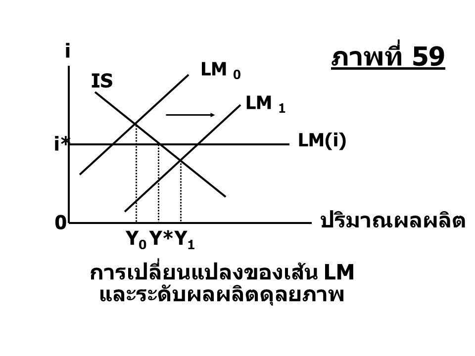 การเปลี่ยนแปลงของเส้น LM และระดับผลผลิตดุลยภาพ