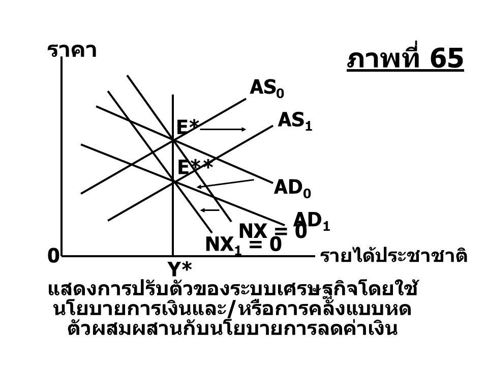 ภาพที่ 65 ราคา AS0 AS1 E* E** AD0 AD1 NX = 0 NX1 = 0 Y*