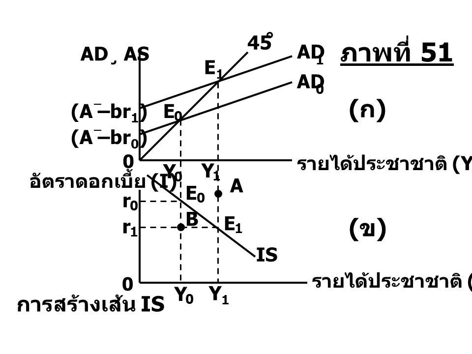 ภาพที่ 51 (ก) (ข) การสร้างเส้น IS 45 AD¸ AS AD E1 AD (A –br1) E