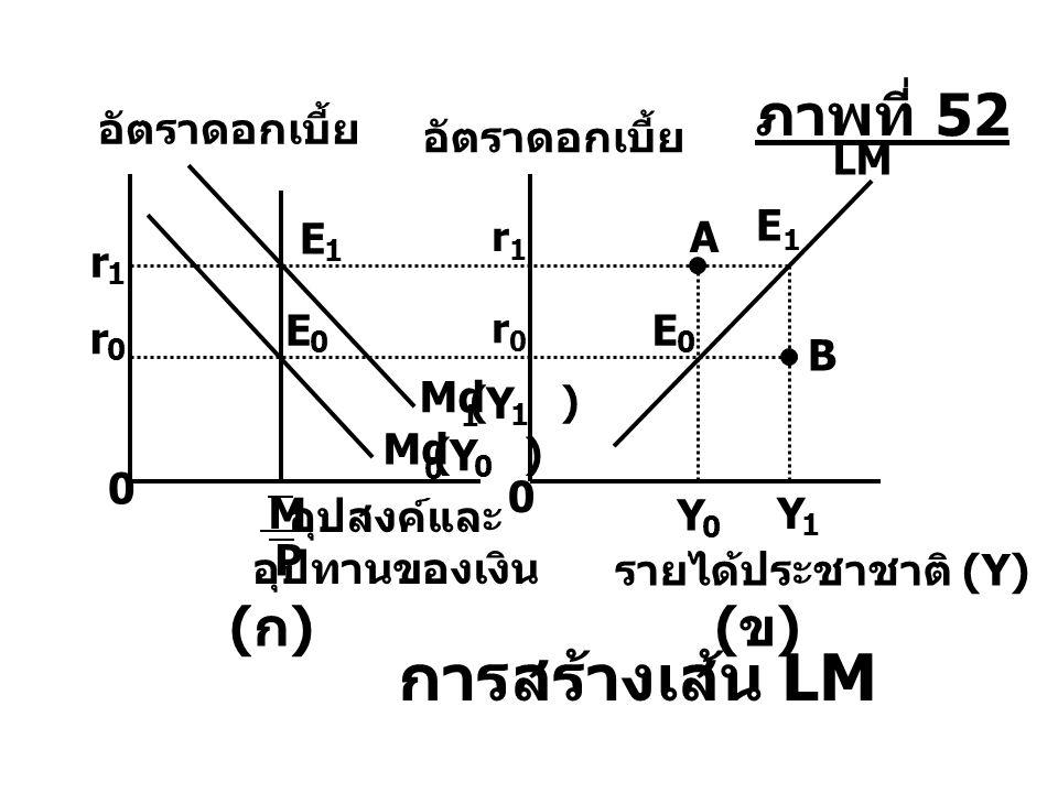 การสร้างเส้น LM ภาพที่ 52 (ก) (ข) อัตราดอกเบี้ย อัตราดอกเบี้ย E1 E A r