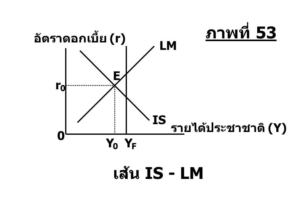 ภาพที่ 53 เส้น IS - LM อัตราดอกเบี้ย (r) LM E r IS รายได้ประชาชาติ (Y)