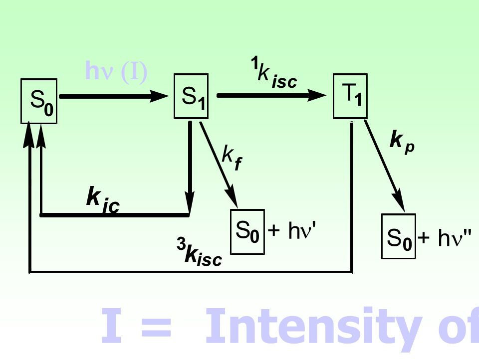 S 1 T + h n k p isc h n (I) ic f 3 I = Intensity of light