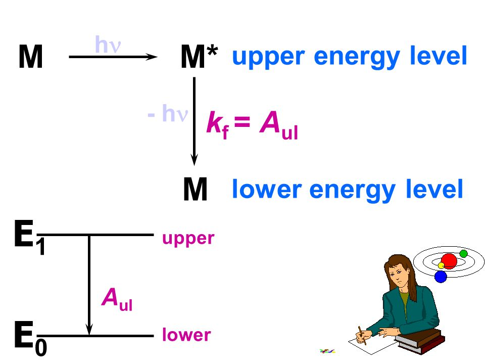 E1 E0 M M* M kf = Aul upper energy level lower energy level hn - hn