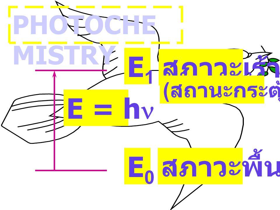 PHOTOCHEMISTRY E = hn E1 E0 สภาวะพื้น สภาวะเร้า (สถานะกระตุ้น)