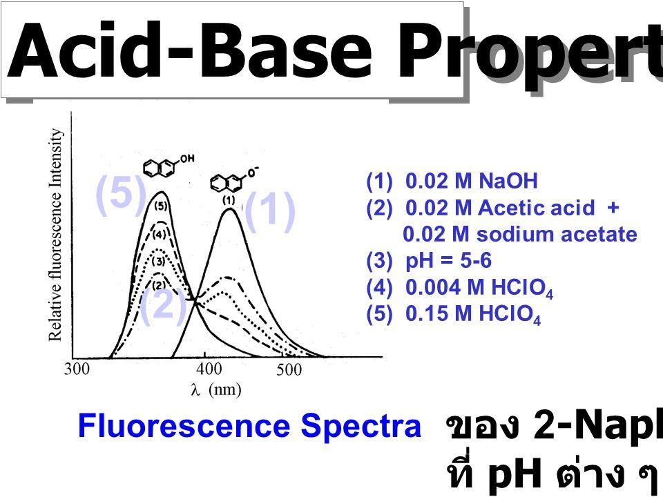 Acid-Base Properties (5) (1) (2) ของ 2-Naphthol ที่ pH ต่าง ๆ
