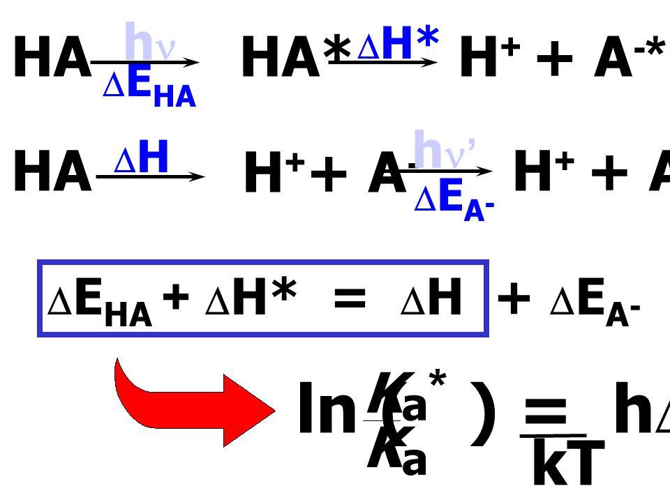 ln ( ) = hDn kT HA HA* H+ + A-* HA H++ A- H+ + A-* Ka* Ka hn hn'