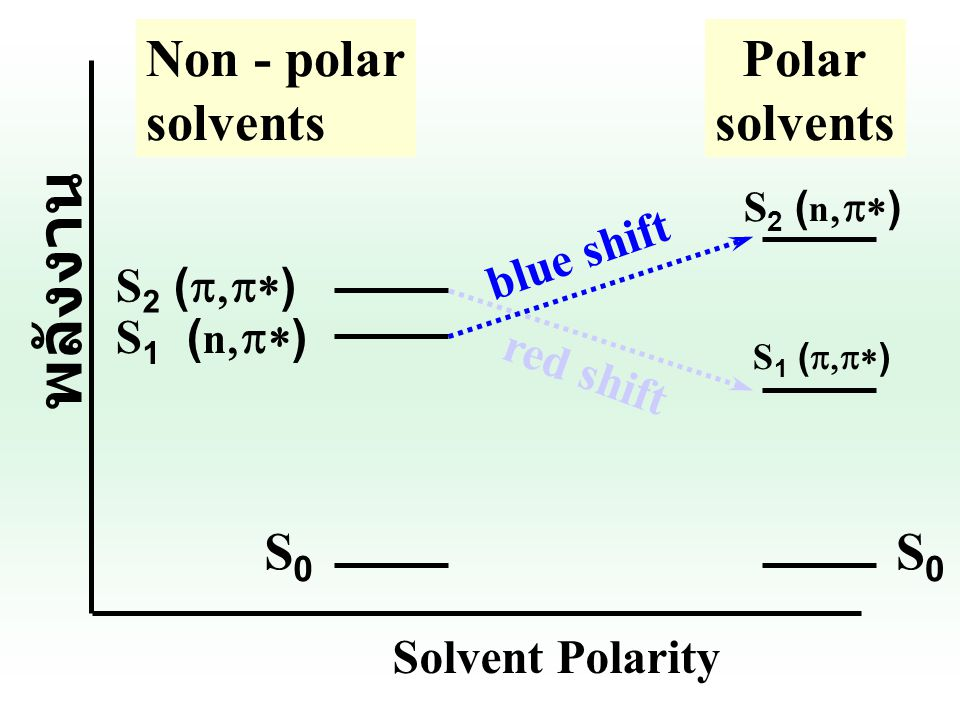 พลังงาน Non - polar solvents Polar solvents S0 S0 blue shift S2 (p,p*)