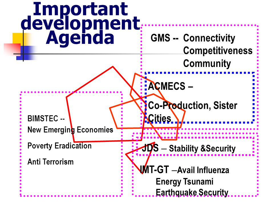 Important development Agenda