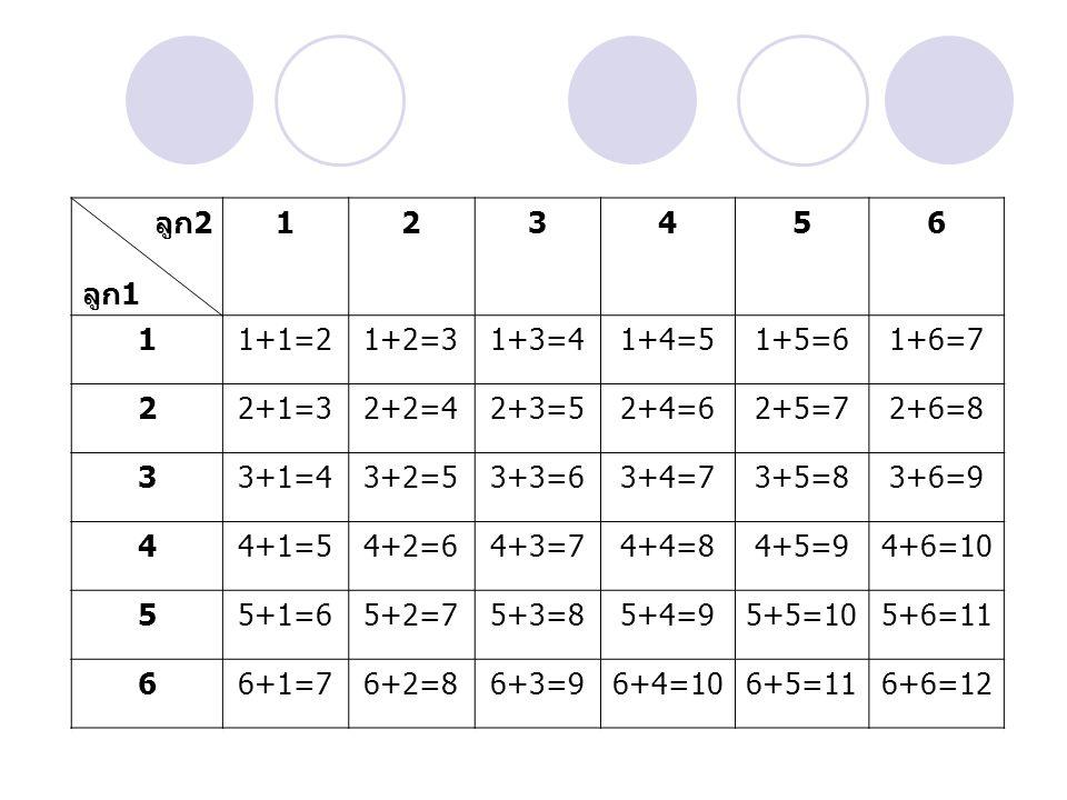 ลูก2 ลูก1. 1. 2. 3. 4. 5. 6. 1+1=2. 1+2=3. 1+3=4. 1+4=5. 1+5=6. 1+6=7. 2+1=3. 2+2=4. 2+3=5.