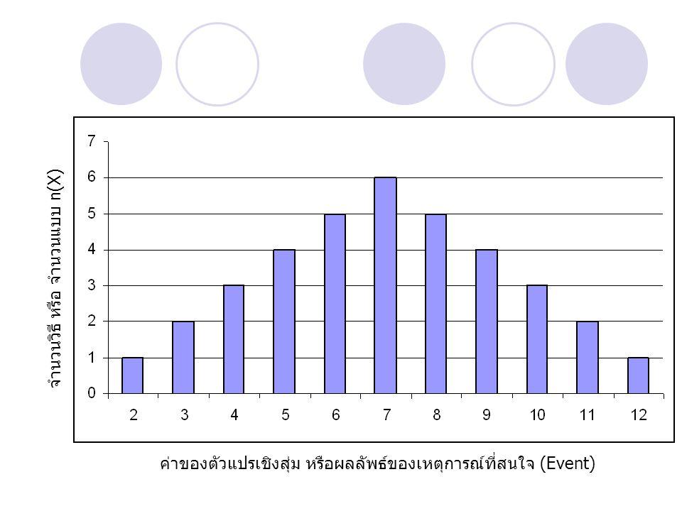จำนวนวิธี หรือ จำนวนแบบ n(X)