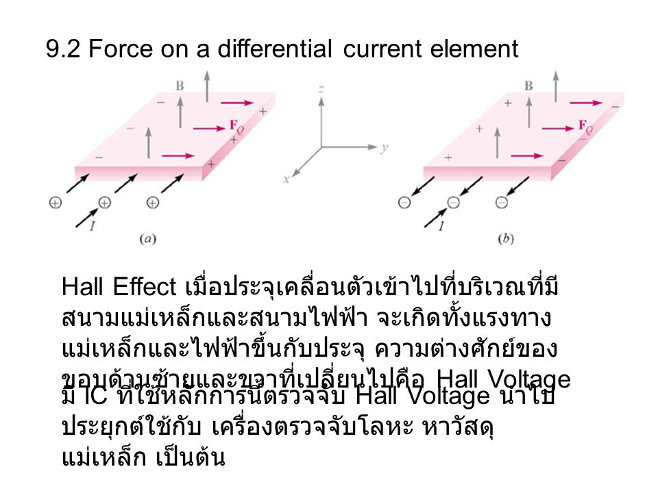 9.2 Force on a differential current element