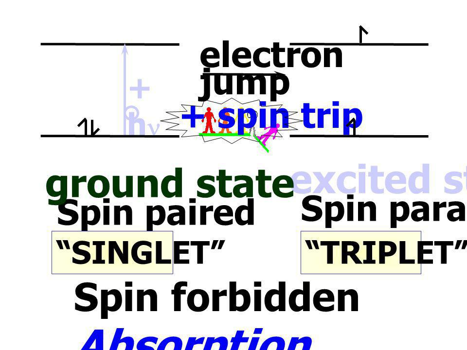 Spin forbidden Absorption