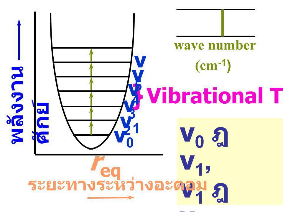 } v0 ฎ v1, v1 ฎ v2, req v2 ฎ v3, ... v5 v4 v3 พลังงานศักย์