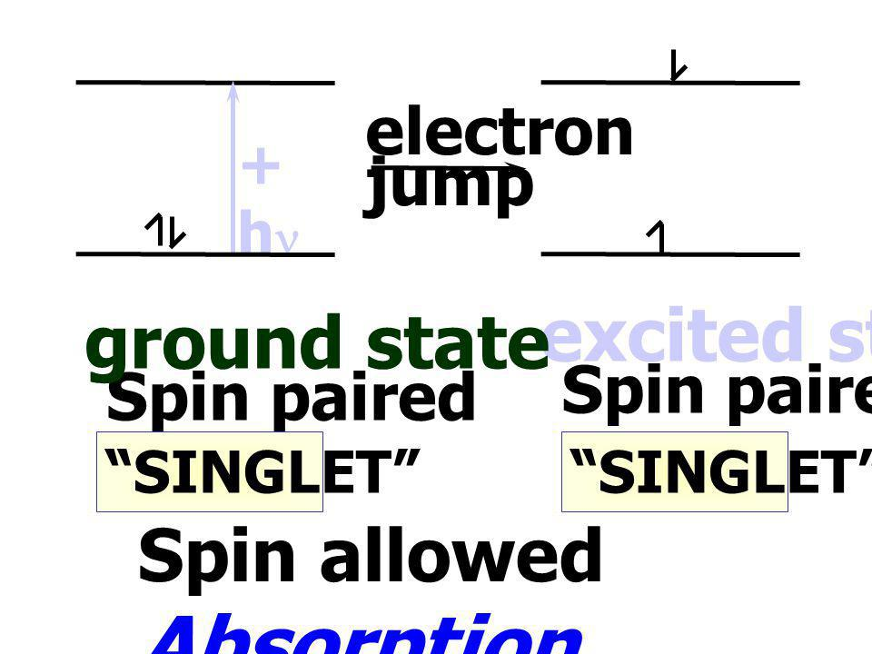 Spin allowed Absorption