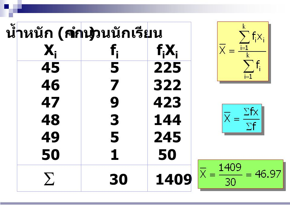 S น้ำหนัก (กก.) Xi 45 46 47 48 49 50 จำนวนนักเรียน fi 5 7 9 3 1 fiXi
